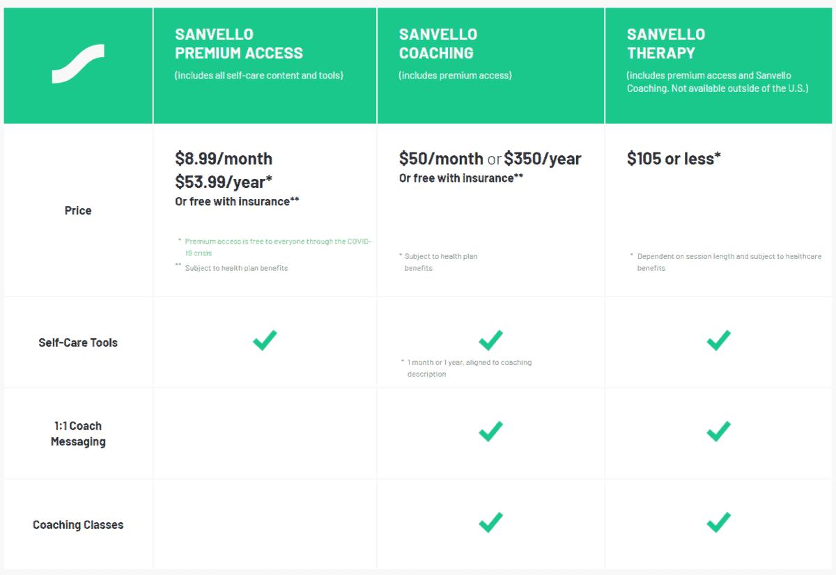 sanvello pricing