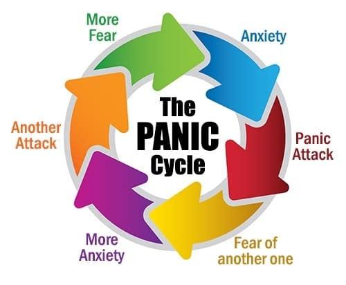 panic cycle